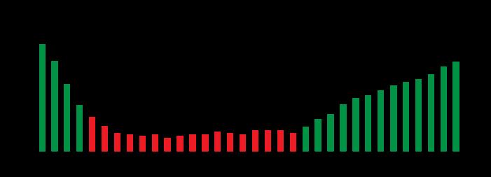 Grafik energii 1